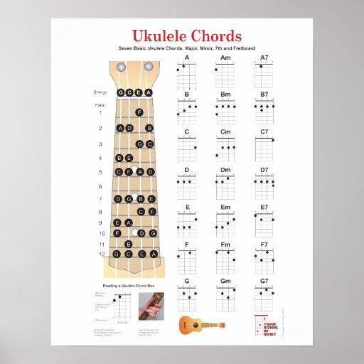 El Ukulele Chords las cartas del dedo, Fretboard c Póster