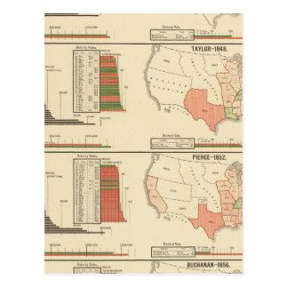 Elecciones presidenciales 1844-1856 postal