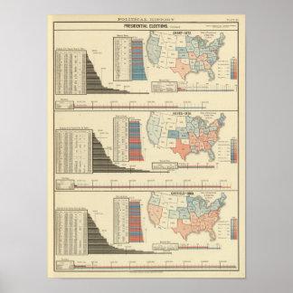 Elecciones presidenciales 1872-1880 póster