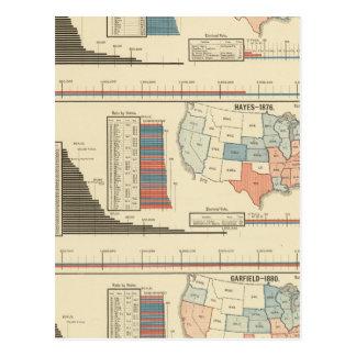 Elecciones presidenciales 1872-1880 postales