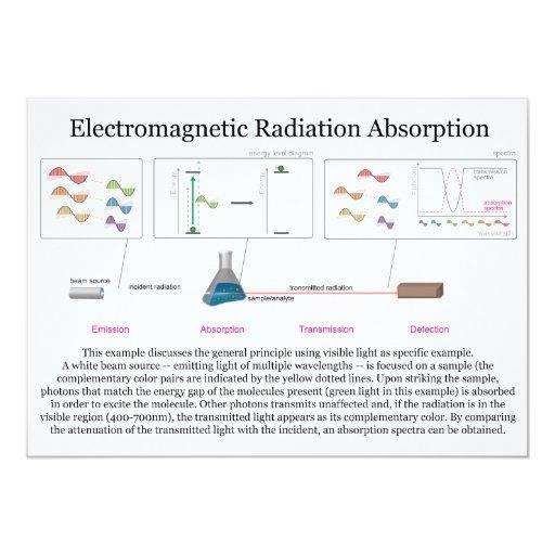 Ultraviolet Radiation Diagram Electromagnetic Radiat...