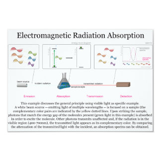 Electromagnetic Radiation Absorption Diagram Card