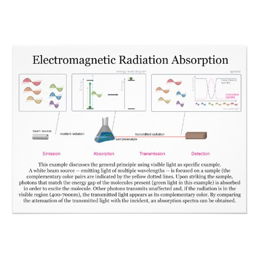 Examples of electromagnetic radiation electromagnetic radiation