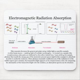 Electromagnetic Radiation Absorption Diagram Mouse Pad