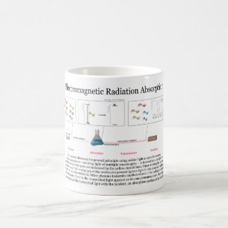 Electromagnetic Radiation Absorption Diagram Classic White Coffee Mug