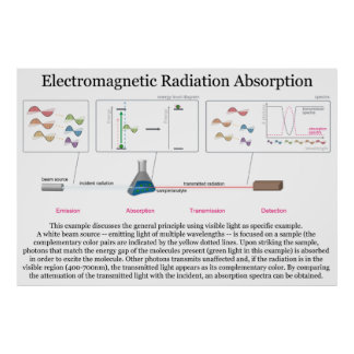 Electromagnetic Radiation Absorption Diagram Poster