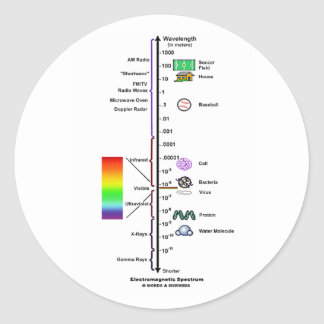 Electromagnetic Spectrum (Wavelengths Comparison) Classic Round Sticker