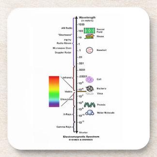 Electromagnetic Spectrum (Wavelengths Comparison) Drink Coaster