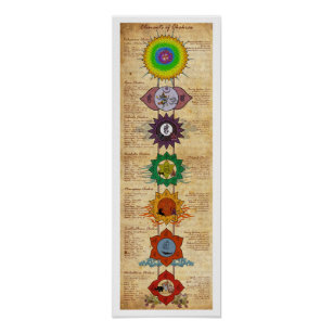 Elements Of Chakras Poster