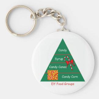 Elf Food Groups Key Chains
