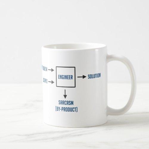 Engineering Sarcasm By_product Coffee Mug
