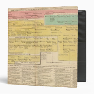 England from1066 to 1485 3 ring binder
