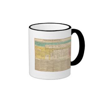 England from 1485 to 1815 coffee mugs