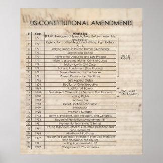Enmiendas constitucionales de los E E U U ACTUALI Posters