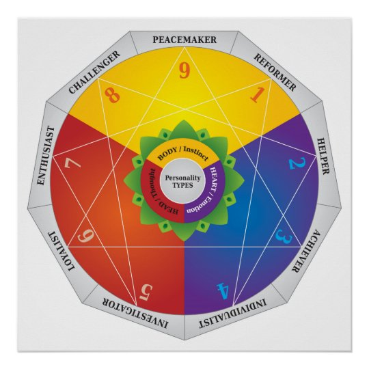 Enneagram Personality Types Map Chart   Colors