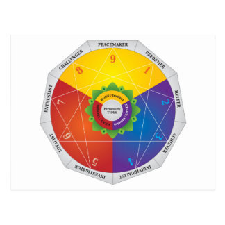 Enneagram Personality Types Map Chart - Colors Postcard