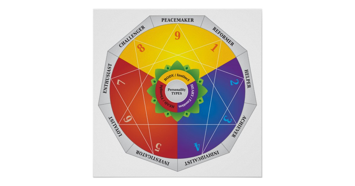 enneagram paper Do you have a deep yearning to search for the meaning of life are you motivated to express your authenticity, to experience your feelings, to be understood and.