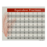 Equivalent Fractions Math Posters