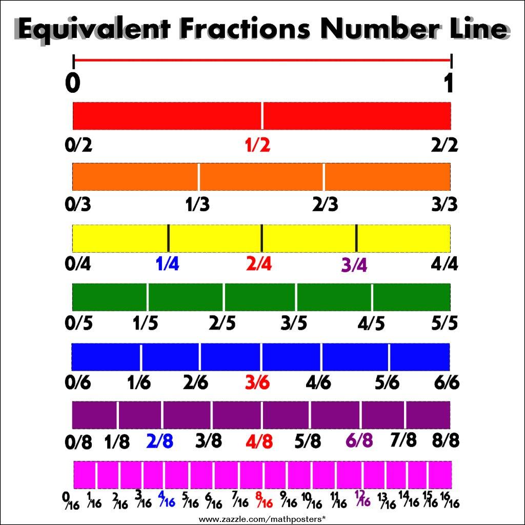 worksheet Fractions On Number Line representing fractions on a number line lessons tes teach 5
