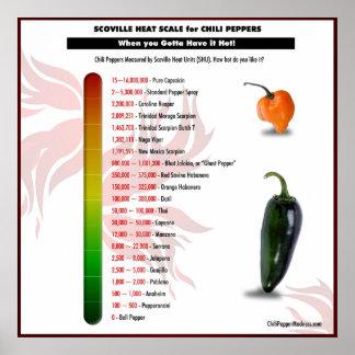 Escala del calor de Scoville para el poster de las Póster