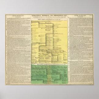 Escocia a partir del 404 a 1603 póster