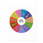 ESEI Education Wheel Postcards