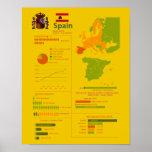 España Infographic Posters