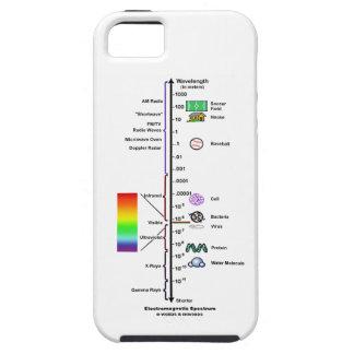 Espectro electromágnetico (comparación de las funda para iPhone SE/5/5s