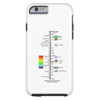 Espectro electromágnetico (comparación de las funda resistente iPhone 6