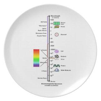 Espectro electromágnetico (comparación de las long plato