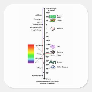 Espectro electromágnetico (comparación de las pegatina cuadrada