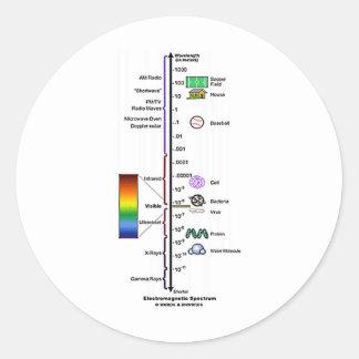 Espectro electromágnetico pegatina redonda