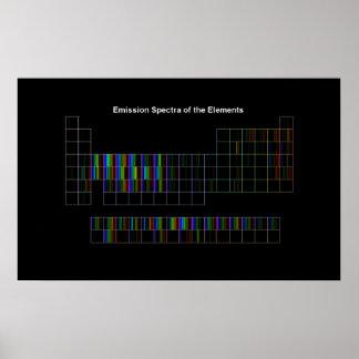 Espectros elementales póster