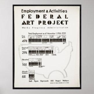 Estadísticas de empleo federales del proyecto del póster