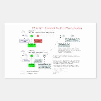Estándar del EN 10027-1 para el nombramiento de Pegatina Rectangular