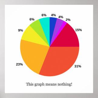 ¡Este gráfico no significa nada! Impresión de la l Póster
