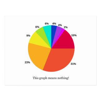 ¡Este gráfico no significa nada! Postal