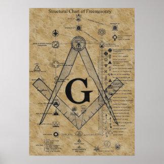 Estructura del Freemasonry Póster