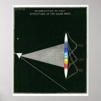 Estructura del poster el del vintage de rayos so