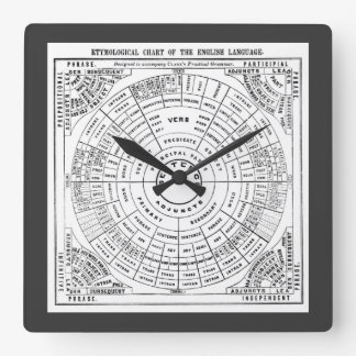 Etymological Chart of the English Language Square Wall Clock