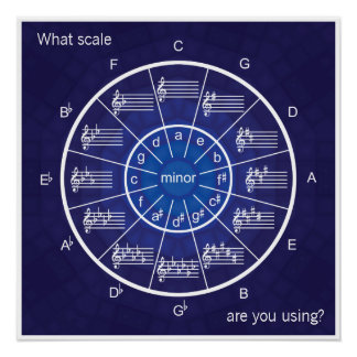 Everything to Scale with the Circle of Fifths Poster