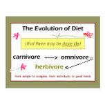 Evolución de la postal de la dieta
