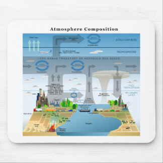 Evolution Cycles of Elements in Earth's Atmosphere Mouse Pad