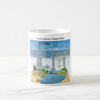 Evolution Cycles of Elements in Earth's Atmosphere Classic White Coffee Mug