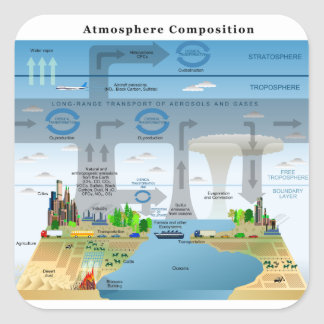 Evolution Cycles of Elements in Earth's Atmosphere Square Sticker