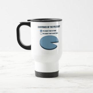 Existencia del gráfico de sectores taza de café