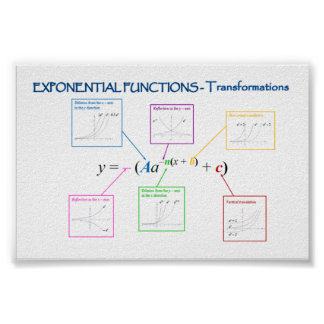 Exponential Functions Transformations Poster