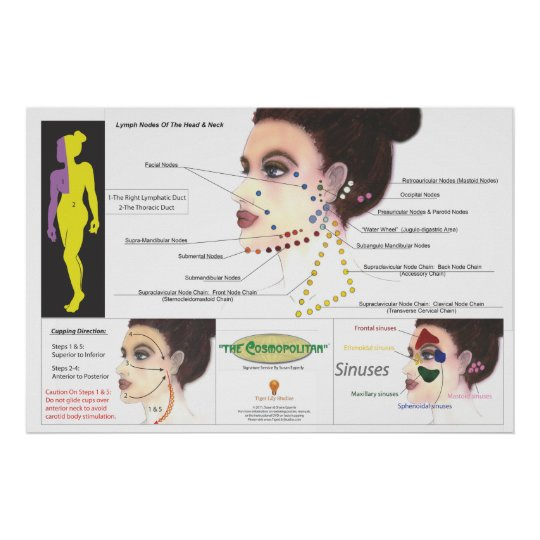 Facial Cupping Poster