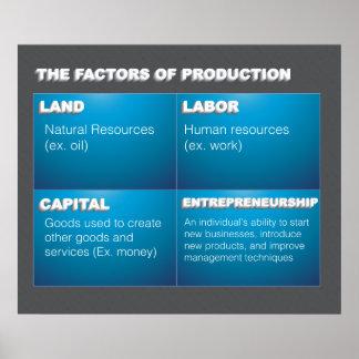Factores de producción póster