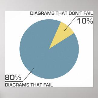 Fall del diagrama del círculo póster